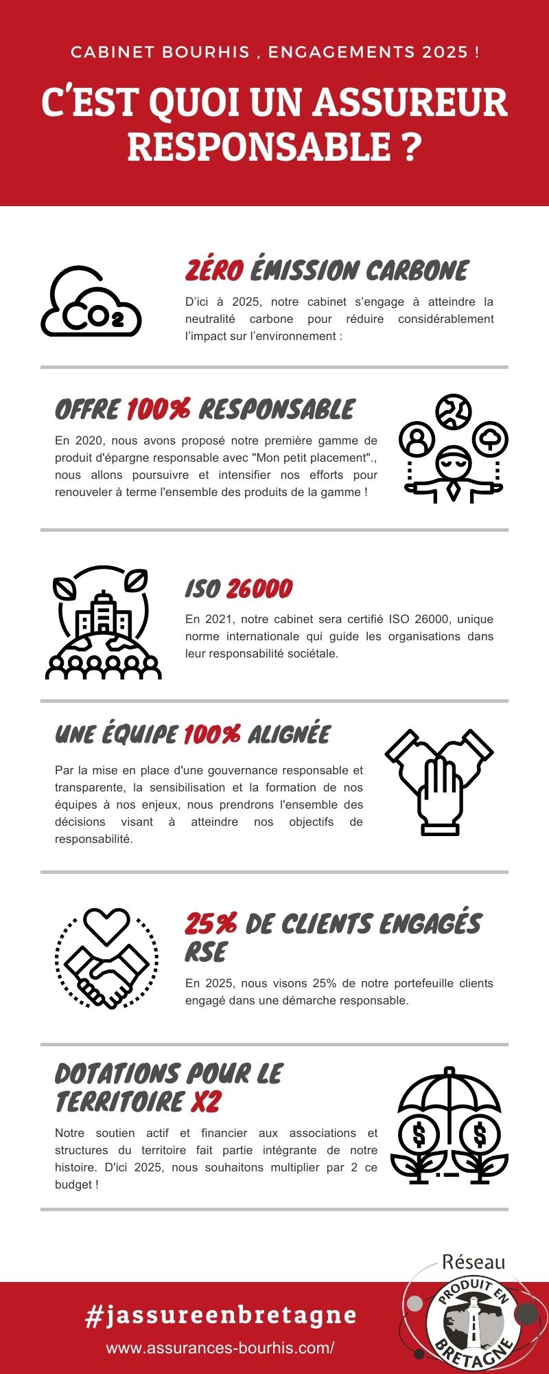 infographie RSE